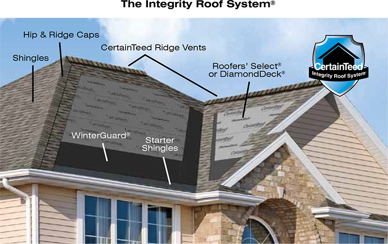 CertainTeed Integrity Roof System & Shingle Roofing u2013 Rain-A-Way Inc. memphite.com