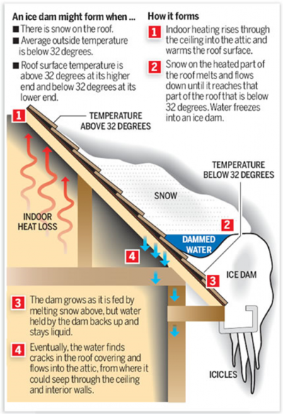 How Ice Dams Form